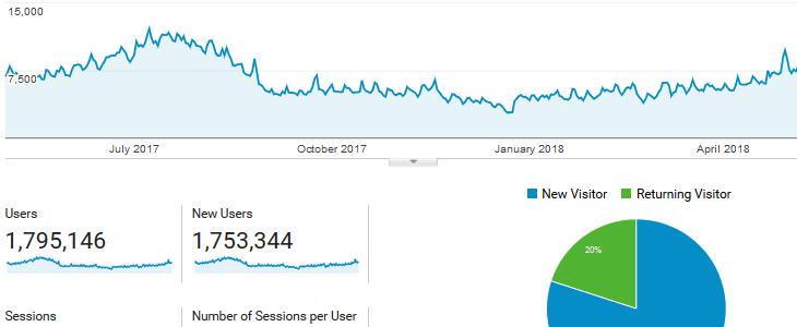 Analyze data from your Google Analytics