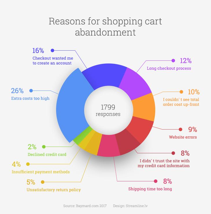 Reasons for shopping cart abandonment statistics data