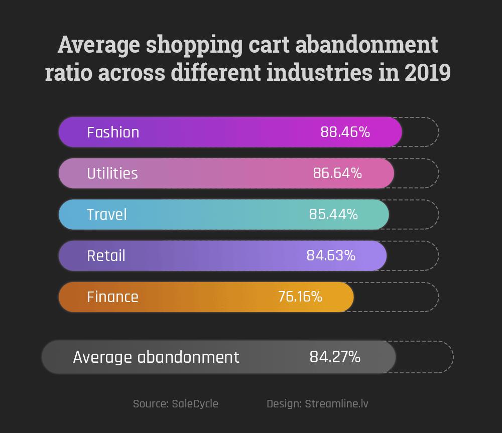 Average abandoned cart ratio is 84.27%